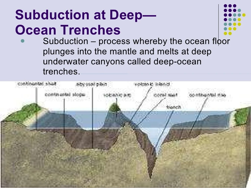Earth Science Plate Tectonics Ppt