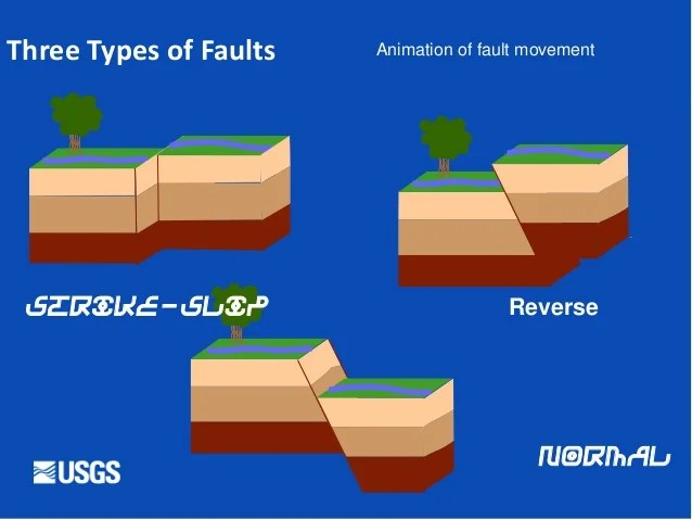 3 types of faults diagram chamberlain garage door openers wiring earthquakes ppt for class three