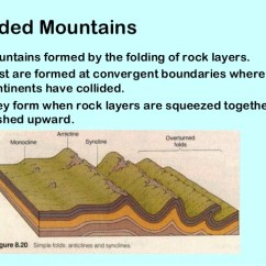 Diagram Of Fold Mountains Formation Shear And Moment Diagrams For Frames Folded Formed