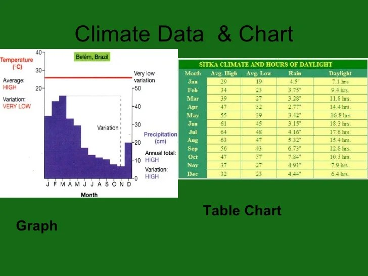 diagram of a tropical forest aftermarket wiring harness 6th period rain climate data chart graph table
