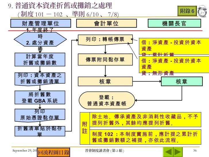 政府基金 公務會計(第7 10章)