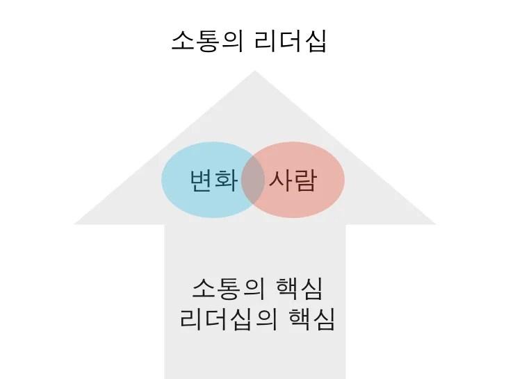[제7회 인터넷리더십] 소통의 리더십 - 방대욱