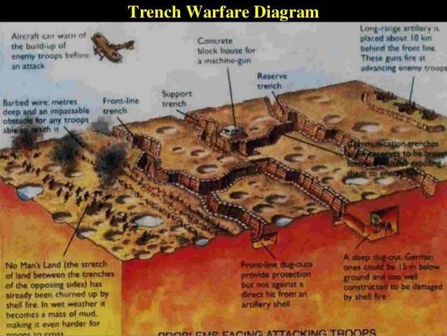 World War 1 Trenches Diagram Trench Diagrams All Images