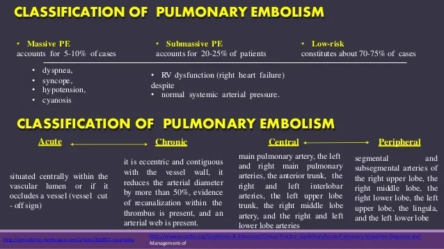 Pulmonary Embolism Pain Management