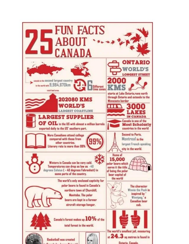 25 Fun Facts About Canada