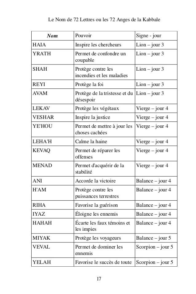 Les 72 Anges De La Kabbale : anges, kabbale, Lettres, Anges, Kabbale