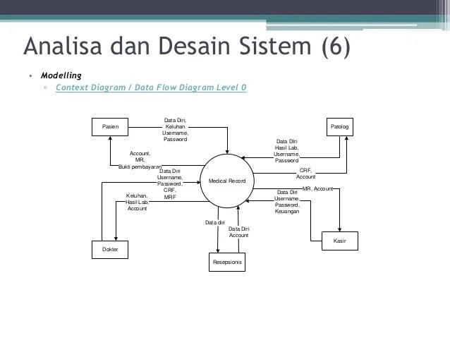 Contoh Dfd Sistem Informasi Rumah Sakit Lengkap