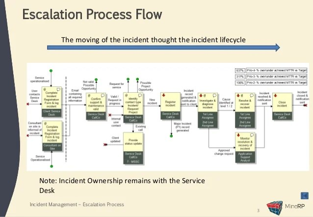Incident management  escalation process flow also presentation rh slideshare