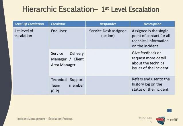 also incident escalation process presentation rh slideshare