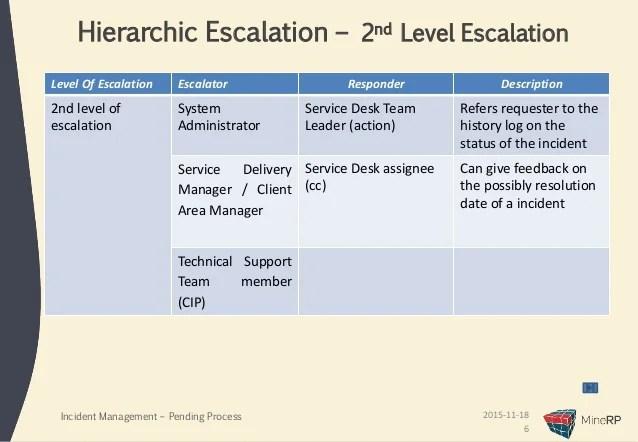 Incident management  escalation process also presentation rh slideshare