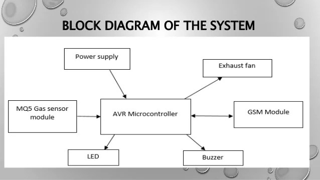 block diagram of wireless power transmission xlr to rca wiring project presentation on lpg leakage detector