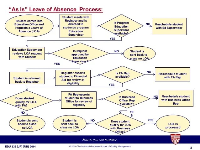 Leave of Absence Reduction improvement process LOA
