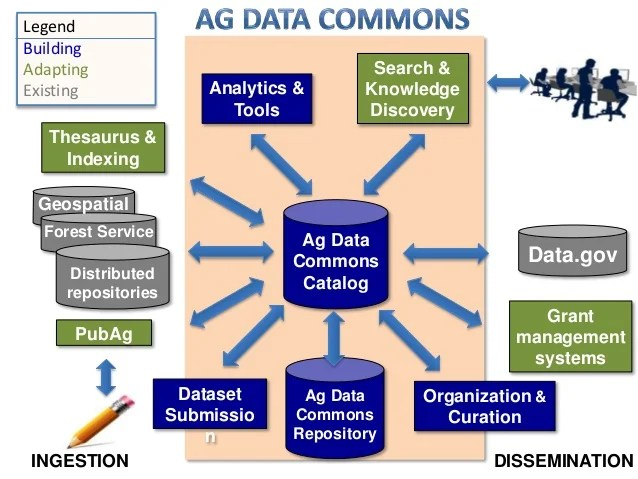 Ag Data Commons Agricultural research metadata and data