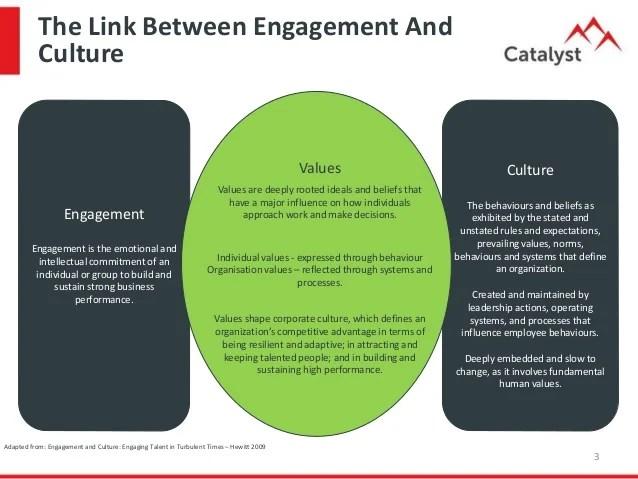 Culture Engagement Performance