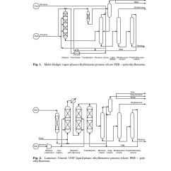 Styrene Production Process Flow Diagram Greddy Turbo Timer Wiring Styrchen.a01