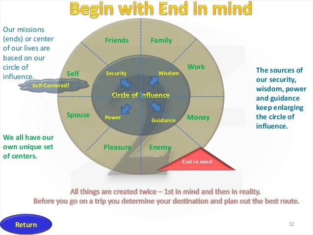 Image result for circle of influence 7 habits