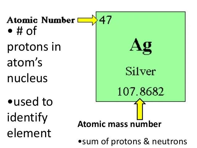 Aluminum Periodic Table Of Weight