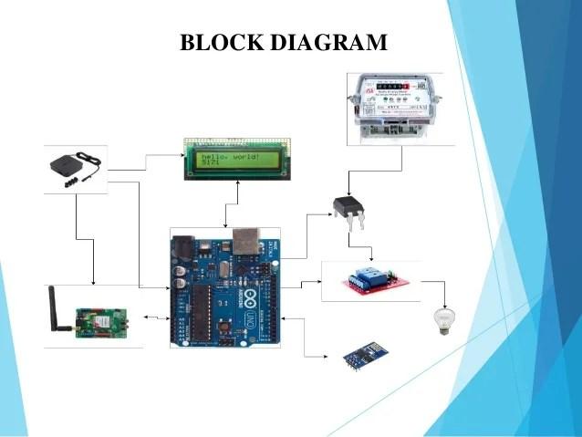 Gsm Modem Block Diagram