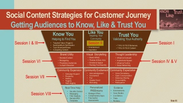 How Trust Is Manifested In Top Funnel Social Content Marketing
