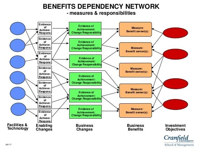 Benefits Management Wednesday 21st January 2015