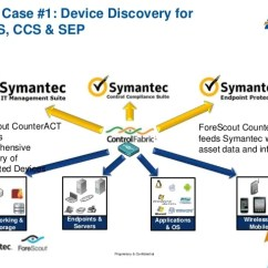 Symantec Endpoint Protection Architecture Diagram 2002 Ford F150 Xlt Stereo Wiring And Forescout Delivering A Unified Cyber Security Solution 21