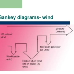 Sankey Diagram Of Wind How To Make Crochet Pattern 8 1 Energy Sources Diagrams