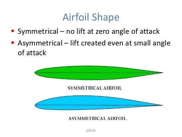 Lift Diagram Related Keywords Suggestions Scissor Lift Diagram