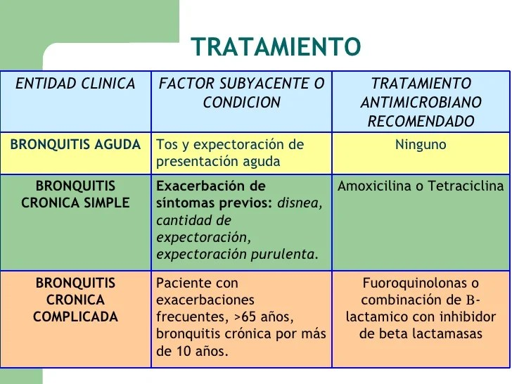 Bronquitis : Tratamientos
