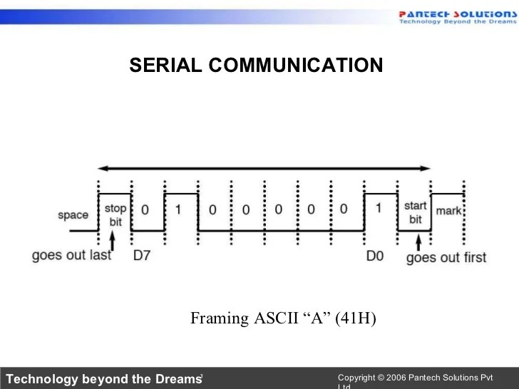 uart communication in 8051 microcontrollerserial data in 8051