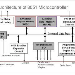 Uart Timing Diagram Photocell Wiring Diagrams 8051 Microcontroller Features