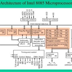 Architecture Of 8085 Microprocessor With Block Diagram Pdf Circuit Buck Boost Converter Gaonkar Download