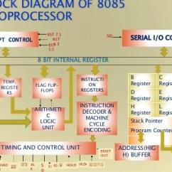 Architecture Of 8085 Microprocessor With Block Diagram Pdf 1999 Ford F150 Trailer Wiring Microcontroller Schematics 1 Rh Slideshare Net