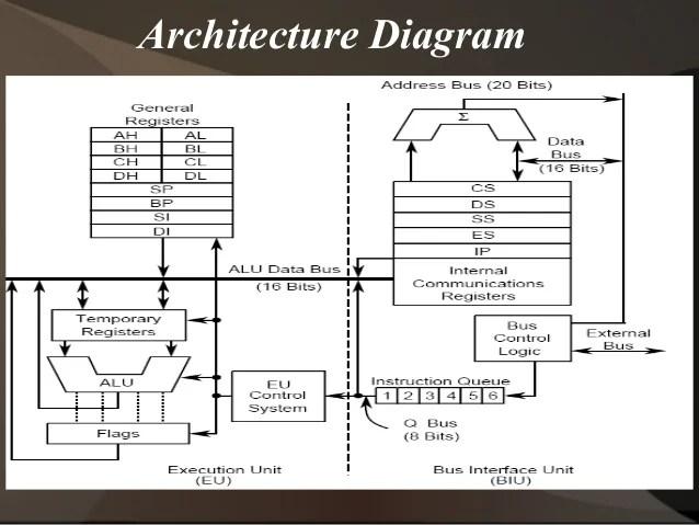The Intel 8086 microprocessor
