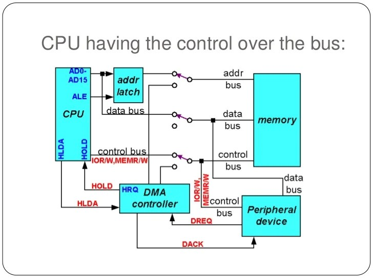 8237 dma controller