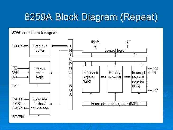 functional block diagram of 8086 microprocessor 2006 crf50 wiring 8259 a8259a repeat