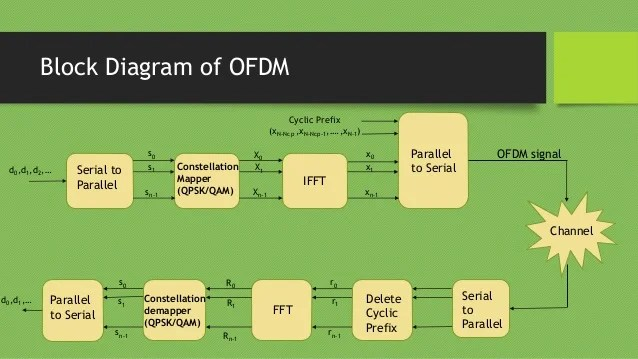 Ofdm Receiver Block Diagram
