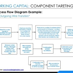2 Wire Inter System Three Way Wiring Diagram Raising Your Cash Iq To Optimize Working Capital - Final