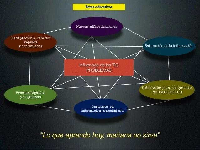 2-educacion-en-la-sociedad-de-la-informacin-32-638.jpg?cb=1416167002