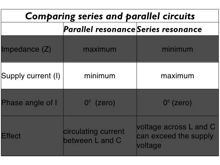 Resonance Circuitsreactance In Parallel Circuits Electric Equipment