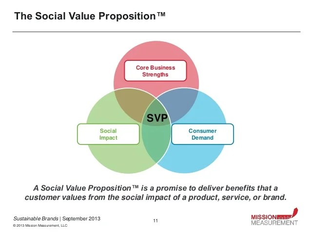 Measuring The Core Business Benefits Of A Social Value