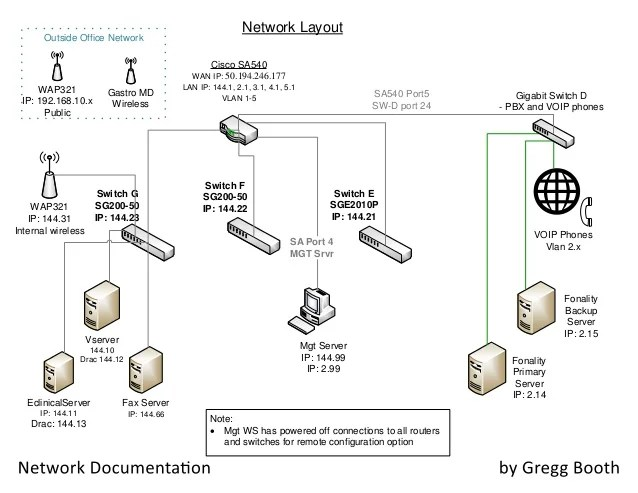 server rack wiring diagram what is a dot trusted online layout source diagrams
