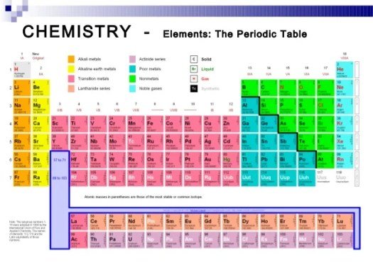 Periodic table color coded solid liquid gas periodic diagrams periodic table solid liquid gas choice image of urtaz Choice Image