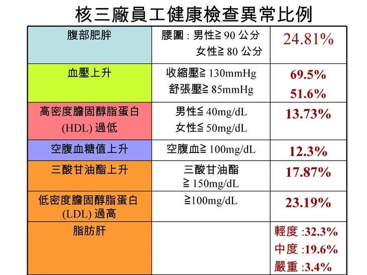 981022代謝癥候群(很不錯的健康資訊)