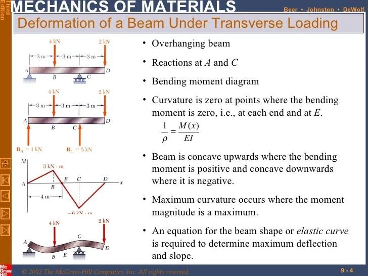 bending moment diagram for cantilever beam network socket wiring 9 deflection
