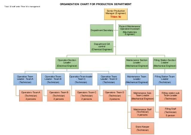 also organization chart production department rh slideshare