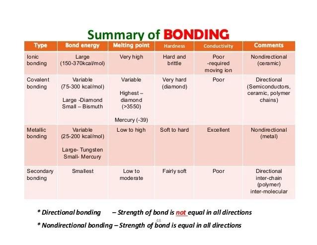 ceramics ionic  covalent bonding metals also mec lecture rh slideshare