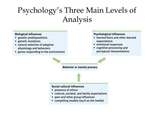 Prologue Myers Psychology 9e