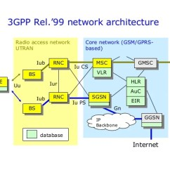 Umts Network Architecture Diagram Freightliner Fld120 Wiring Diagrams Overview 3 3gpp Rel 99