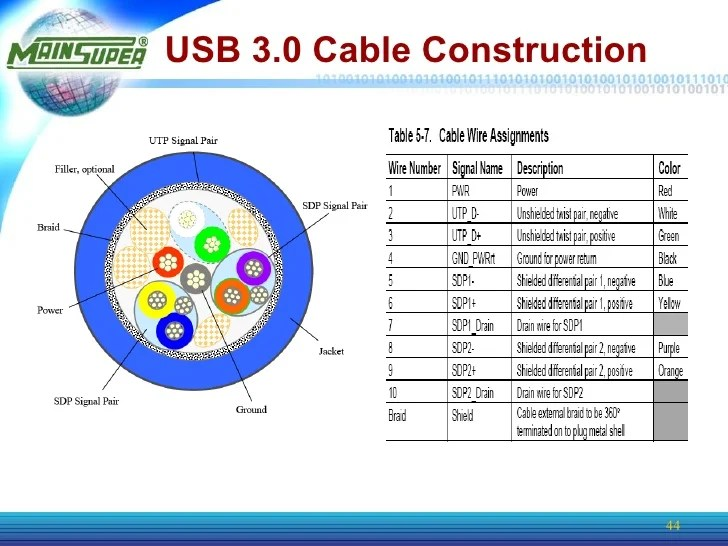usb 30 product info 44 728?cb=1233717114 usb 30 cable wiring diagram usb 3.0 cable wiring diagram at n-0.co