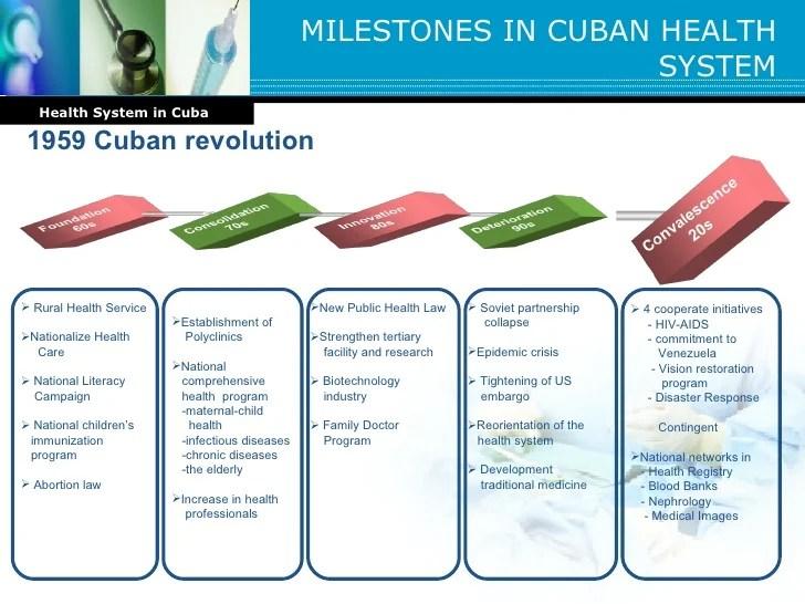 Presentation Health System In Cuba Version 3 2811